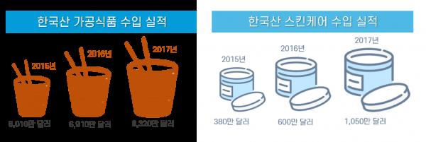 한국산 제품 수입 실적은 증가하고 있습니다.