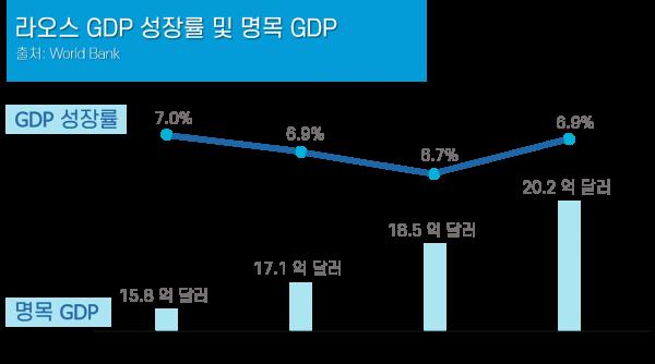 라오스-명목-GDP-및-GDP-성장률