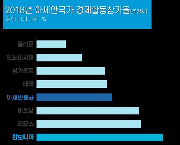 2018 아세안국가 경제활동참가율