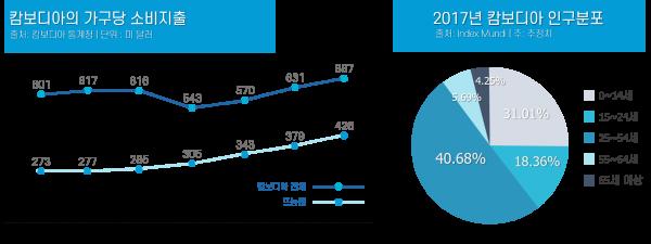 캄보디아 인구분포 및 가구당 소비지출